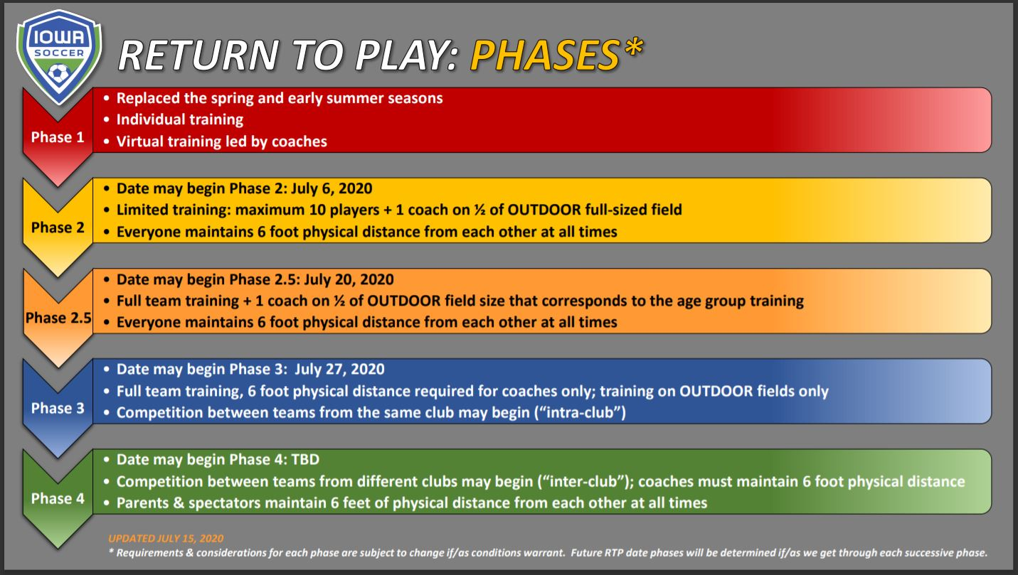 Iowa Soccer Return to Play Phases
